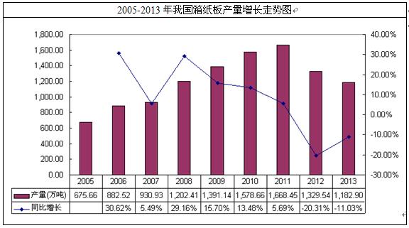 2012年中国箱纸板进出口贸易统计表