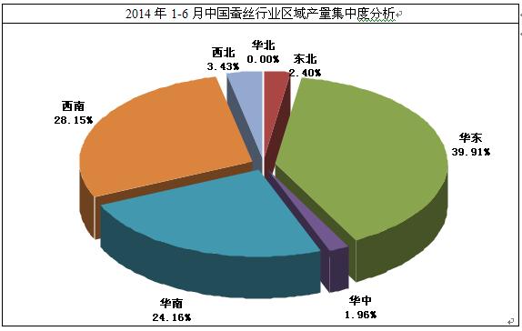 2014日本三大产业结构