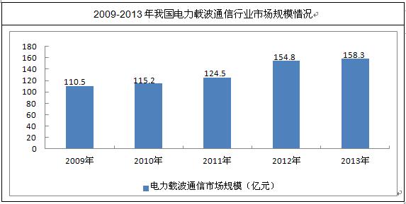 通信行业分析与发展前景预测报告