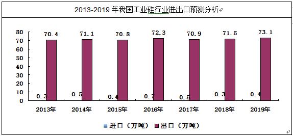 告 2014 2020年中国工业硅行业市场分析与投资方向研究报告 中国产图片