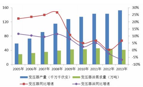告 2014 2020年中国变压器油行业市场分析与投资方向研究报告 中国图片