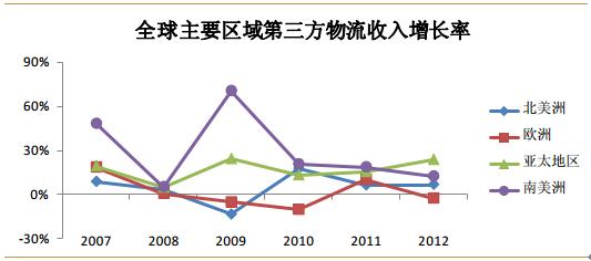 2020年中国第三方物流行业分析与发展前景预测报告 中国产业研究报图片