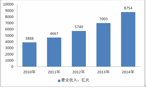 并分析了中国建筑设计行业发展前景预测