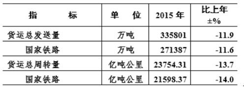 2017-2022年中国干散货运输市场深度调研及未来发展前景策略分析报告