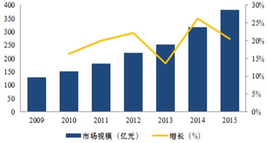 2017-2022年中国动漫衍生品市场全景调查与投资前景预测报告