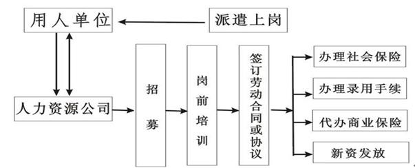 2017-2022年中国劳务派遣行业全景调研及市场分析预测报告