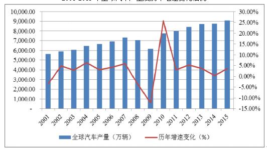 2017-2023年中国汽车行业发展趋势及投资前景分析报告