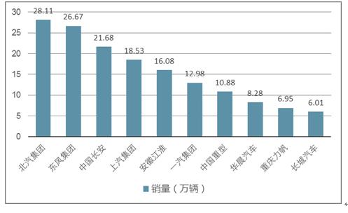 2017-2023年中国商用车行业深度调研与市场年度调研报告