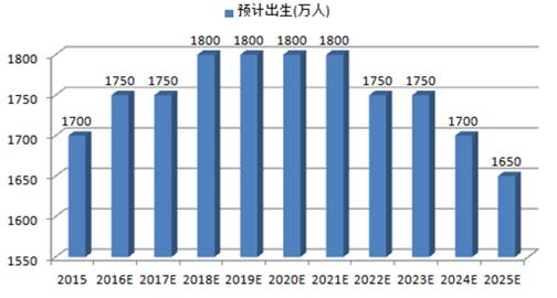 世界人口日_2000年世界人口总数