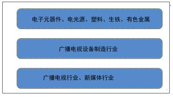 中国产业研究报告网发布的《2017-2023年中国广播电视设备制造行业分析与发展策略咨询报告》共十四章。首先介绍了广播电视设备制造行业市场发展环境、广播电视设备制造整体运行态势等,接着分析了广播电视设备制造行业市场运行的现状,然后介绍了广播电视设备制造市场竞争格局。随后,报告对广播电视设备制造做了重点企业经营状况分析,最后分析了广播电视设备制造行业发展趋势与投资预测。您若想对广播电视设备制造产业有个系统的了解或者想投资广播电视设备制造行业,本报告是您不可或缺的重要工具。