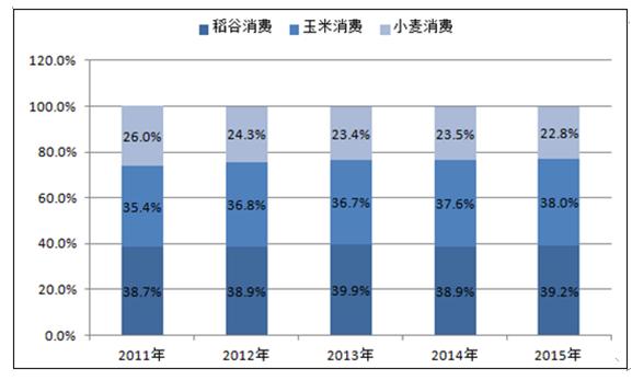 2011-2015粮食品种消费结构占比