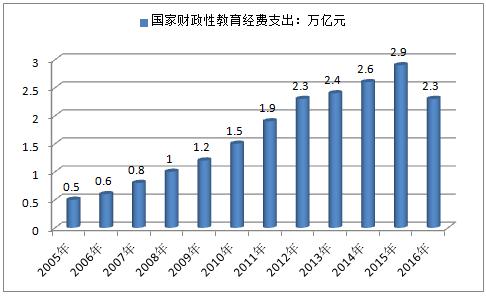 2005-2016年国家财政性教育经费支出