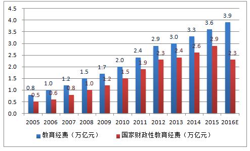 2005-2016年中国教育经费支出及国家财政性教育经费支出