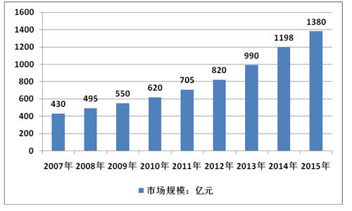 2017-2023年中国幼儿教育行业设计趋势分析及市场竞争策略研究报告