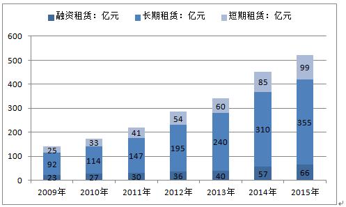 3.7 行业发展的新动向 3.4 2014-2016年汽车融资租赁业发展分析 3.4.