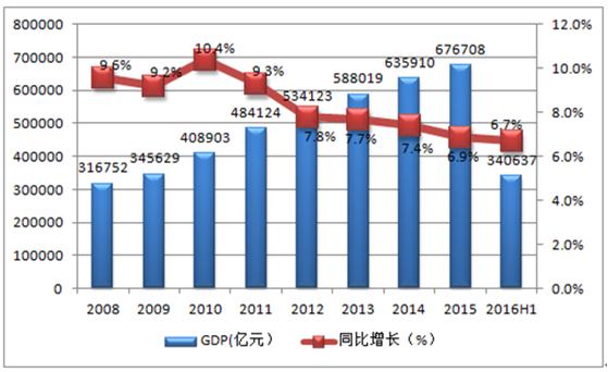 中国人均ppp_中国地图