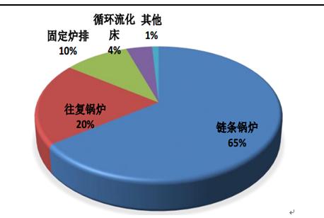 (中国锅炉市场竞争分析与未来趋势研究报告(2014-2019)ppt图1) 在
