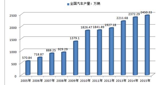 中国产业研究报告网发布的《2017-2023年中国汽车电喷系统行业分析与发展趋势研究报告》共十七章。首先介绍了汽车电喷系统行业市场发展环境、汽车电喷系统整体运行态势等,接着分析了汽车电喷系统行业市场运行的现状,然后介绍了汽车电喷系统市场竞争格局。随后,报告对汽车电喷系统做了重点企业经营状况分析,最后分析了汽车电喷系统行业发展趋势与投资预测。您若想对汽车电喷系统产业有个系统的了解或者想投资汽车电喷系统行业,本报告是您不可或缺的重要工具。
