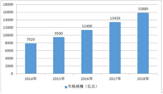2017-2023年中国汽车用品市场深度研究与市场供需预测报告