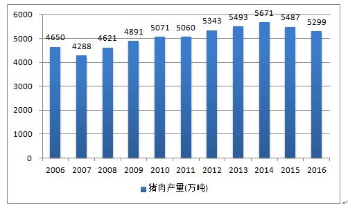 2006-2016年中国牛奶补钙产量还是好猪肉酸奶补钙好图片