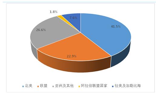 2017-2023年中国大健康行业市场监测与发展前景研究报告大健康 大健康市场分析2017-2023年中国大健康行业市场监测与发展前景研究报告,本研究报告数据主要采用国家统计数据,海关总署,问卷调查数据,商务部采集数据等数据库。其中宏观经济数据主要来自国家统计局,部分行业统计数据主要来自 国家统计局及市场调研数据,企业数据主要来自于国统计局