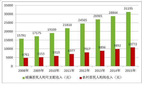 中国产业研究报告网发布的《2017-2023年中国钙镁磷肥市场评估及投资前景分析报告》共十一章。首先介绍了钙镁磷肥行业市场发展环境、钙镁磷肥整体运行态势等,接着分析了钙镁磷肥行业市场运行的现状,然后介绍了钙镁磷肥市场竞争格局。随后,报告对钙镁磷肥做了重点企业经营状况分析,最后分析了钙镁磷肥行业发展趋势与投资预测。您若想对钙镁磷肥产业有个系统的了解或者想投资钙镁磷肥行业,本报告是您不可或缺的重要工具。