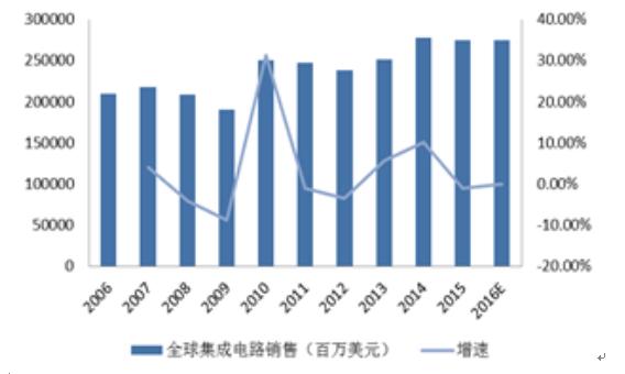 2017-2023年中国集成电路行业前景研究与市场分析预测报告