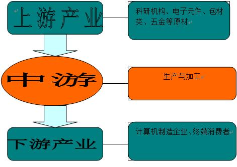 电子计算机外部设备制造行业产业链结构图