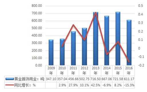 中国产业研究报告网发布的《2018-2024年中国黄金饰品市场全景调查与投资潜力分析报告》依据国家统计局、海关总署和国家信息中心等渠道发布的权威数据,以及中心对本行业的实地调研,结合了行业所处的环境,从理论到实践、从宏观到微观等多个角度进行研究分析。它是业内企业、相关投资公司及政府部门准确把握行业发展趋势,洞悉行业竞争格局,规避经营和投资风险,制定正确竞争和投资战略决策的重要决策依据之一,具有重要的参考价值!