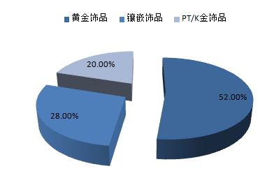 2.2 2016年中国经济发展状况 1.2.3 2016年经济结构调整 1.2.