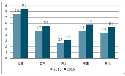 2018-2024年中国汽车安全市场全景调查与前景趋势报告