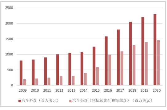 3 2018-2024年汽车led外灯细分行业发展前景分析 11.