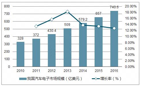 2018-2024年中国汽车电子行业全景调研及投资前景分析报告