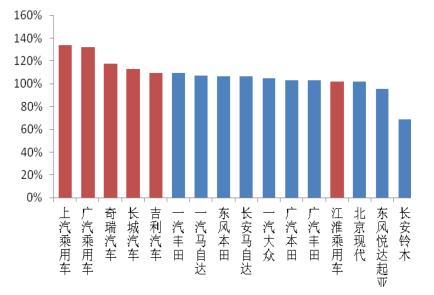 2018-2024年中国自主品牌乘用车市场竞争策略及前景发展趋势预测报告