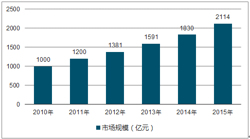 睡眠医疗市场分析报告 2018 2024年中国睡眠医疗市场调查与行业竞争