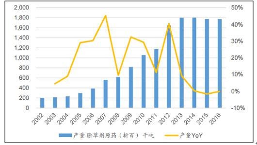 2018 2024年中国生物杀菌剂市场调查与行业竞争对手分析报告 中国