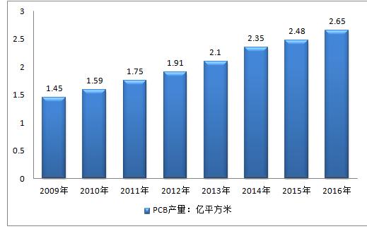 第四节 其他发展环境分析   第三章 2016-2017 年中国pcb 电路板企业