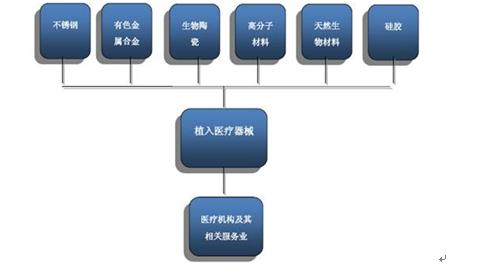 2018-2024年中国植入医疗器械市场研究与市场分析预测报告