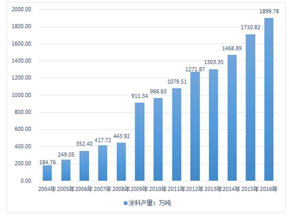 3 2014-2016年中国涂料行业成本费用结构分析 6.3.