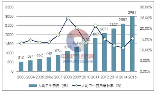 支出分析 103 一,中国卫生总费用统计 103 二,卫生费用结构分布情况