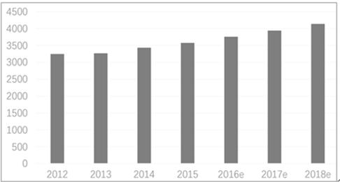 电子电器 02>02 集成电路 02>02 2018-2024年中国pcb板产业