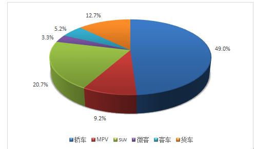 2018-2024年中国汽车涂料行业分析及发展前景报告