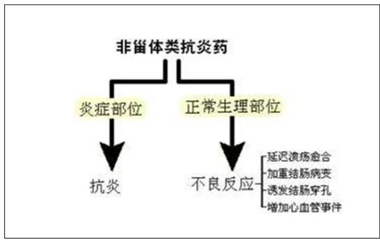 中国产业研究报告网整理   非甾体抗炎镇痛药的分类 1 乙酰水杨酸盐类