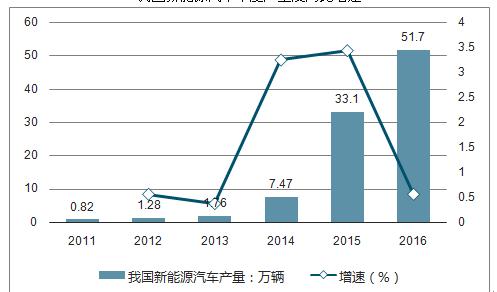 我国新能源汽车年度产量及同比增速