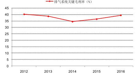 第三节2011-2017年中国排气系统管件所属行业成本费用结构分析 第四