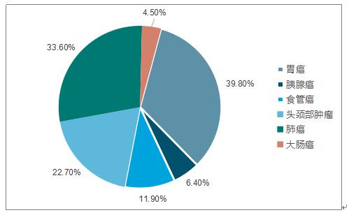 国内特医食品市场消费结构