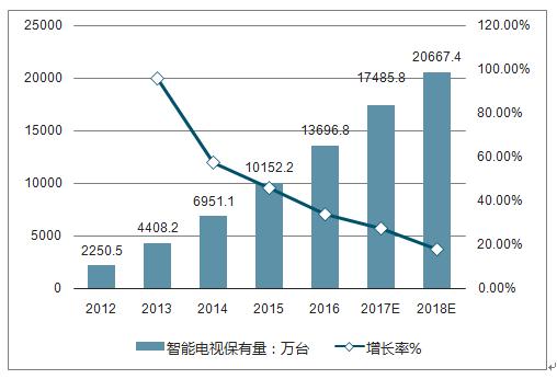 中国产业研究报告网发布的《2018-2024年中国智能电视市场调查与行业发展趋势报告》共十一章。首先介绍了中国智能电视行业市场发展环境、智能电视整体运行态势等,接着分析了中国智能电视行业市场运行的现状,然后介绍了智能电视市场竞争格局。随后,报告对智能电视做了重点企业经营状况分析,最后分析了中国智能电视行业发展趋势与投资预测。您若想对智能电视产业有个系统的了解或者想投资中国智能电视行业,本报告是您不可或缺的重要工具。