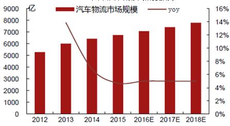 2018-2024年中国汽车物流行业市场监测与未来发展前景预测报告