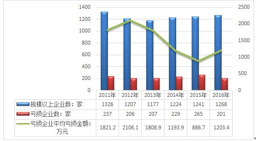 五,中国电池制造市场供需平衡分析   第三章  中国电池制造行业经济