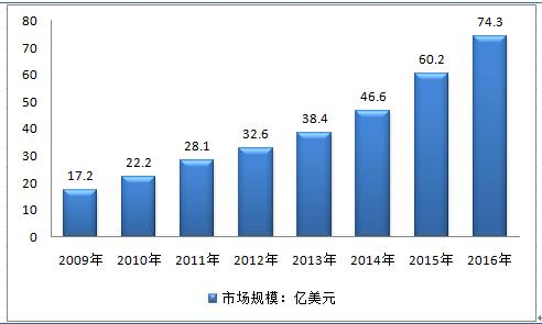 资料来源:智研数据中心整理   第三章 2014-2017 年中国锂电池